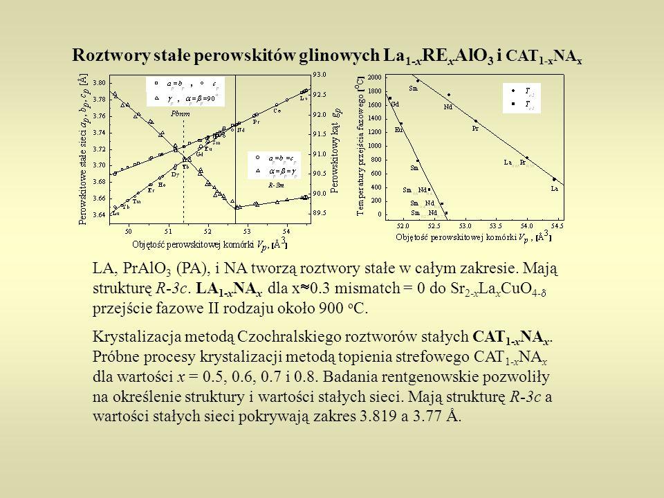 Roztwory stałe perowskitów glinowych La 1-x RE x AlO 3 i CAT 1-x NA x Krystalizacja metodą Czochralskiego roztworów stałych CAT 1-x NA x. Próbne proce