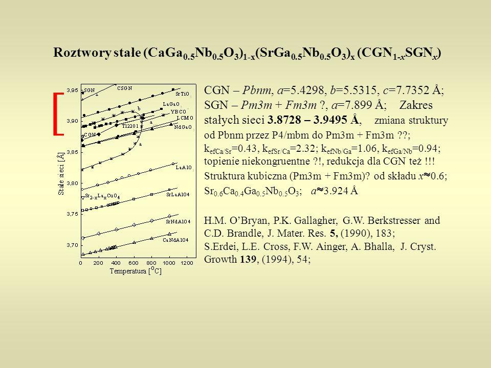 Roztwory stałe (CaGa 0.5 Nb 0.5 O 3 ) 1-x (SrGa 0.5 Nb 0.5 O 3 ) x (CGN 1-x SGN x ) CGN – Pbnm, a=5.4298, b=5.5315, c=7.7352 Å; SGN – Pm3m + Fm3m ?, a=7.899 Å; Zakres stałych sieci 3.8728 – 3.9495 Å, zmiana struktury od Pbnm przez P4/mbm do Pm3m + Fm3m ??; k efCa/Sr =0.43, k efSr/Ca =2.32; k efNb/Ga =1.06, k efGa/Nb =0.94; topienie niekongruentne ?!, redukcja dla CGN też !!.