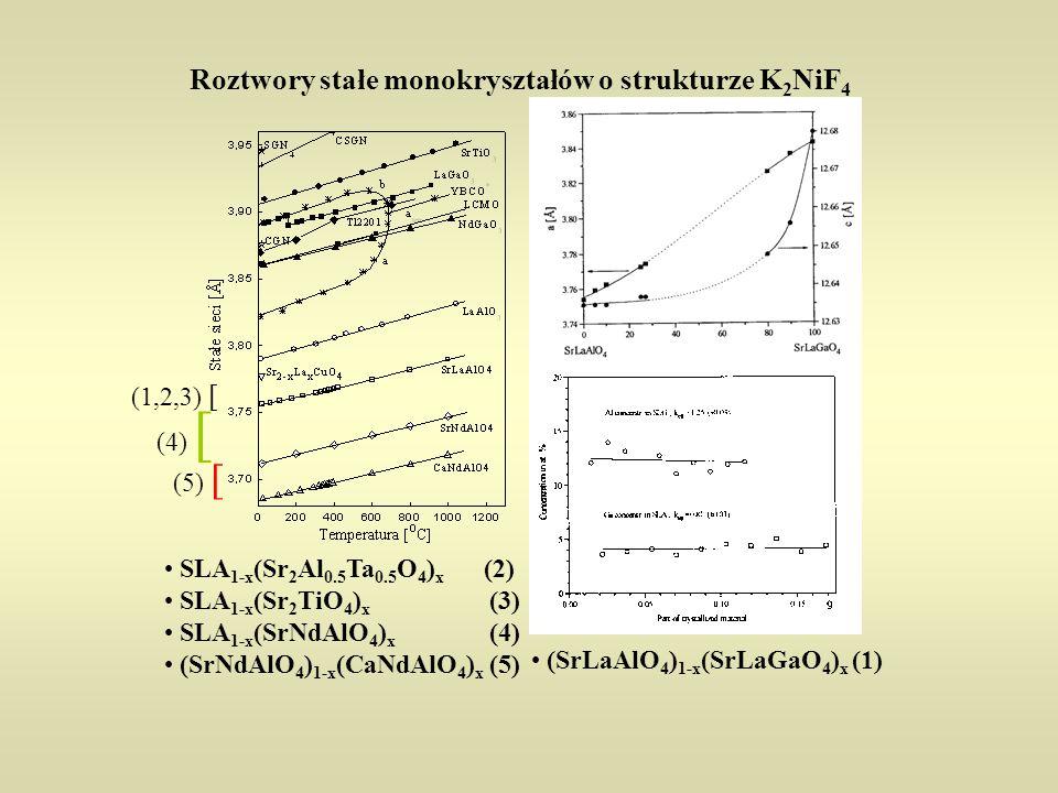Roztwory stałe monokryształów o strukturze K 2 NiF 4 (SrLaAlO 4 ) 1-x (SrLaGaO 4 ) x (1) SLA 1-x (Sr 2 Al 0.5 Ta 0.5 O 4 ) x (2) SLA 1-x (Sr 2 TiO 4 ) x (3) SLA 1-x (SrNdAlO 4 ) x (4) (SrNdAlO 4 ) 1-x (CaNdAlO 4 ) x (5) (1,2,3) [ (4) [ (5) [