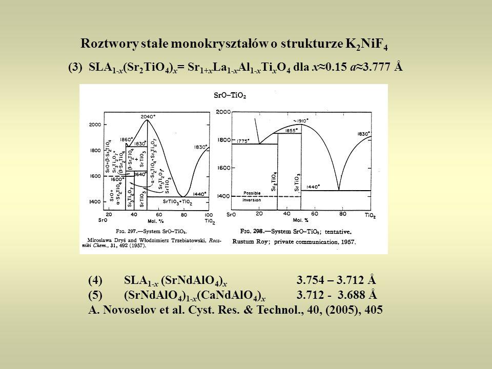 Roztwory stałe monokryształów o strukturze K 2 NiF 4 (3) SLA 1-x (Sr 2 TiO 4 ) x = Sr 1+x La 1-x Al 1-x Ti x O 4 dla x≈0.15 a≈3.777 Å (4) SLA 1-x (SrN