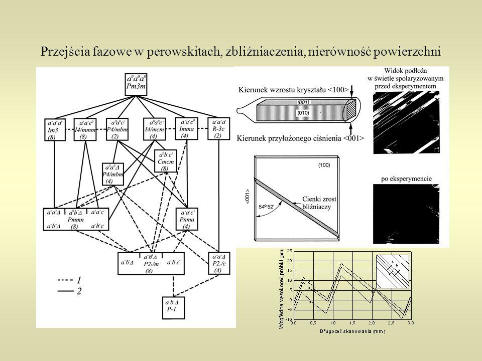 Wnioski Znaleziono interesujące monokryształy na podłoża w dwóch grupach materiałów: perowskitach i o strukturze K 2 NiF 4 ; Roztwory stałe pozwalają na dobranie wartości stałych sieci podłoża dogodnych dla epitaksji konkretnej warstwy; Można otrzymać monokryształy bez zbliźniaczeń o stałych sieci dla perowskitów od 3.876 do 3.819 Å i dla materiałów o strukturze K 2 NiF 4 od 3.754 do 3.688 Å; Badane są inne roztwory stałe w celu otrzymania monokryształów o stałych sieci pokrywających cały interesujący dla epitaksji zakres od 3.946 do 3.688 Å; Badane monokryształy mają dobrą odporność na reakcję z warstwą, niskie  i tan  a otrzymywanie ich metodą Czochralskiego zapewnia wysoką jakość strukturalną;