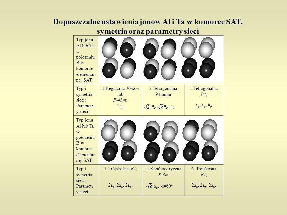 Typ jonu Al lub Ta w położeniu B w komórce elementar nej SAT: Typ i symetria sieci: Parametr y sieci: 1.Regularna Fm3m lub F-43m; 2a p 2.Tetragonalna