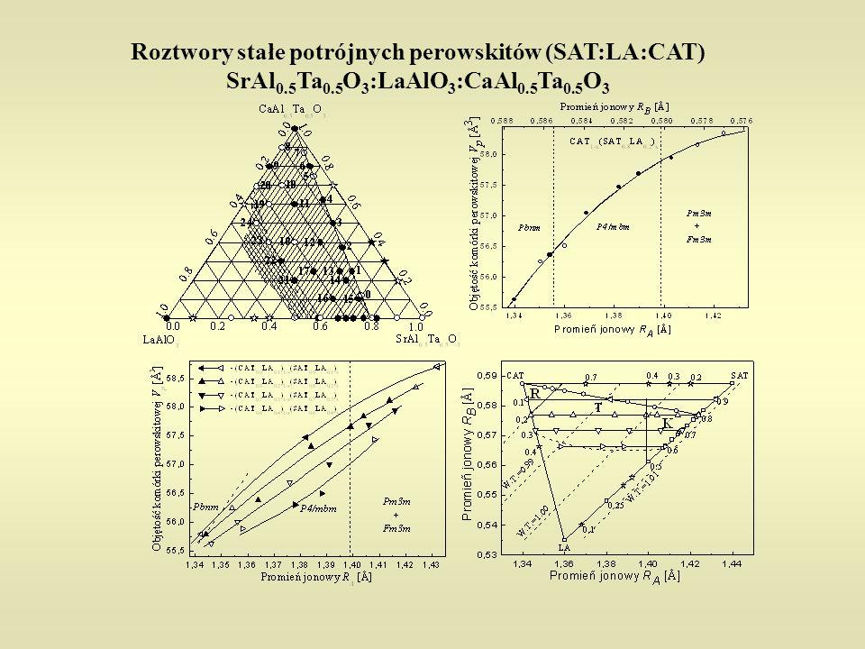 Perowskity – stan aktualny i co dalej CGN 1-x SGN x SAT 1-x LA x SAT:LA:CAT LA 1-x NA x CAT 1-x NA x [ [ [ [ [ [ są [ badamy