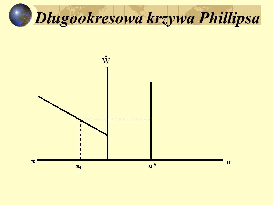 Długookresowa krzywa Phillipsa