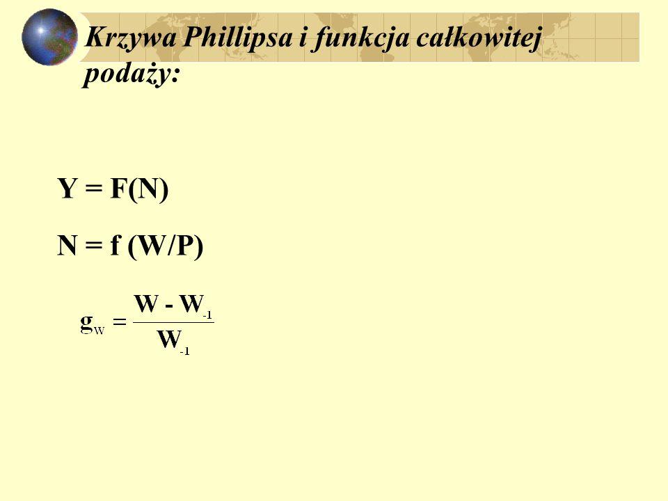 Krzywa Phillipsa i funkcja całkowitej podaży: Y = F(N) N = f (W/P)