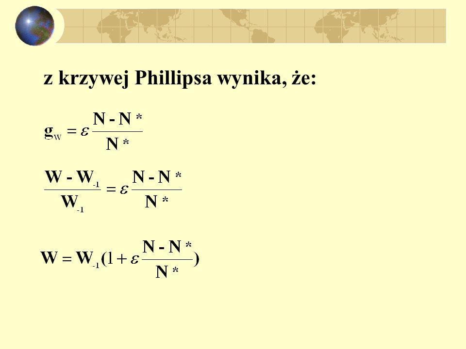 z krzywej Phillipsa wynika, że: