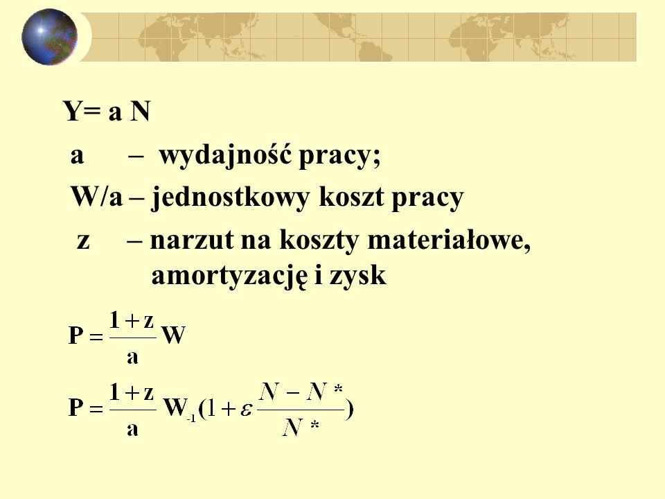 Y= a N a – wydajność pracy; W/a – jednostkowy koszt pracy z – narzut na koszty materiałowe, amortyzację i zysk