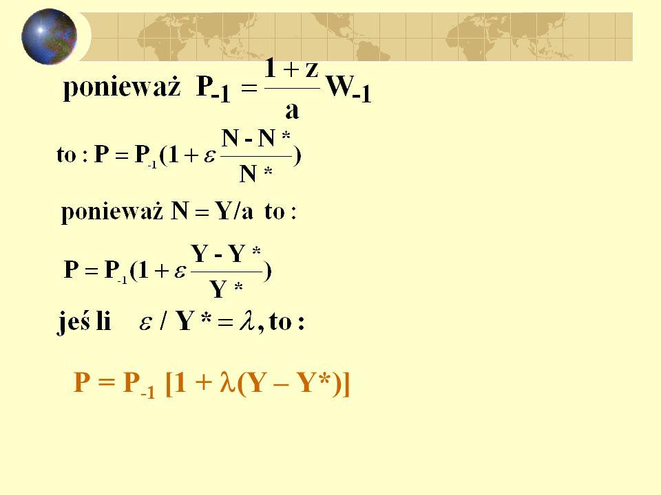 P = P -1 [1 + (Y – Y*)]