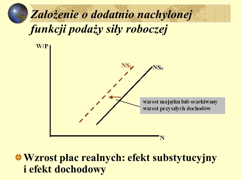 Założenie o dodatnio nachylonej funkcji podaży siły roboczej Wzrost płac realnych: efekt substytucyjny i efekt dochodowy