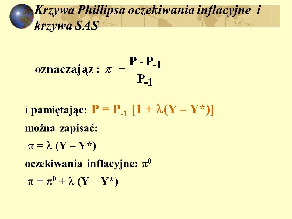 Krzywa Phillipsa oczekiwania inflacyjne i krzywa SAS i pamiętając: P = P -1 [1 + (Y – Y*)] można zapisać:  = (Y – Y*) oczekiwania inflacyjne:  0 