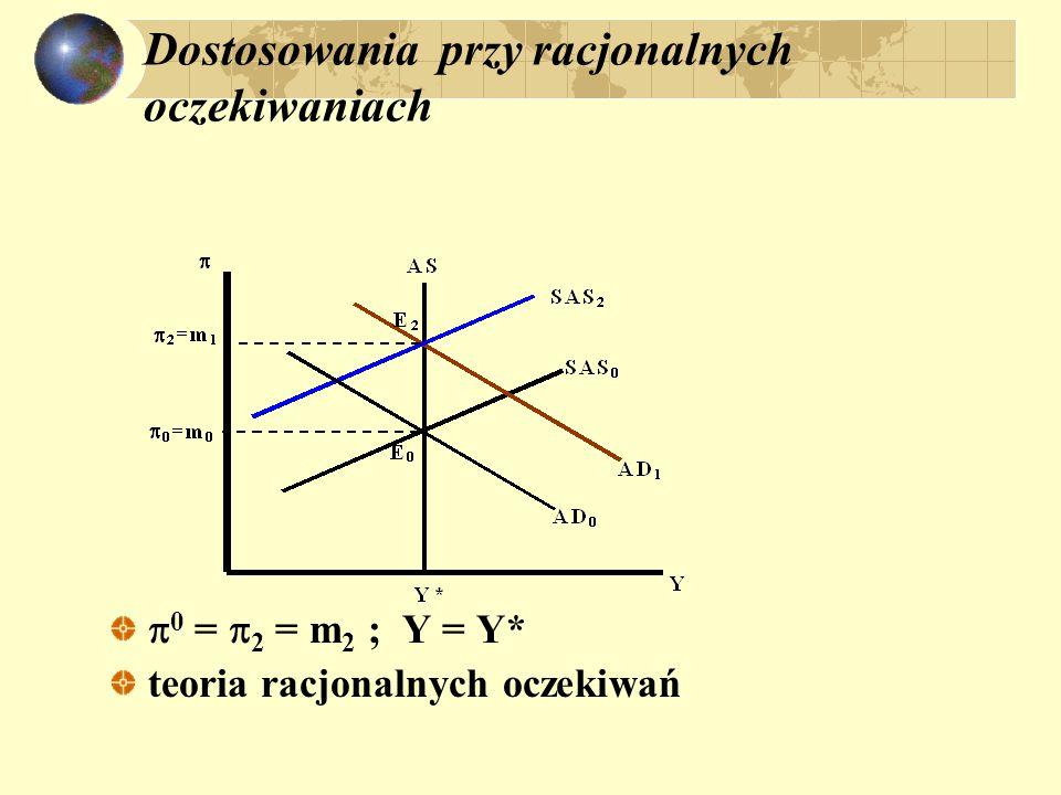 Dostosowania przy racjonalnych oczekiwaniach  0 =  2 = m 2 ; Y = Y* teoria racjonalnych oczekiwań