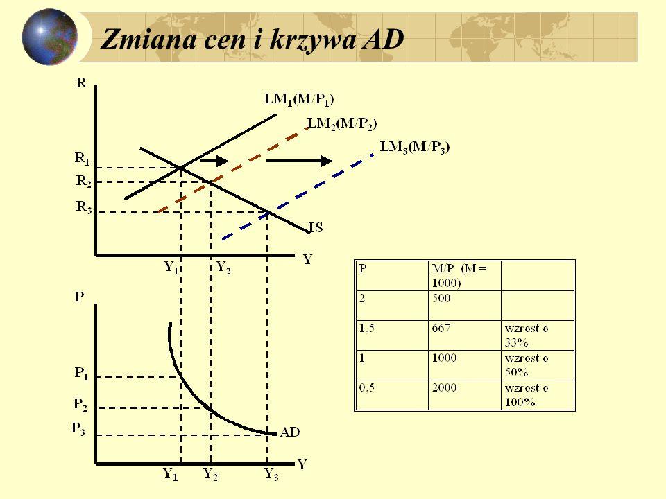 Równanie funkcji AD: