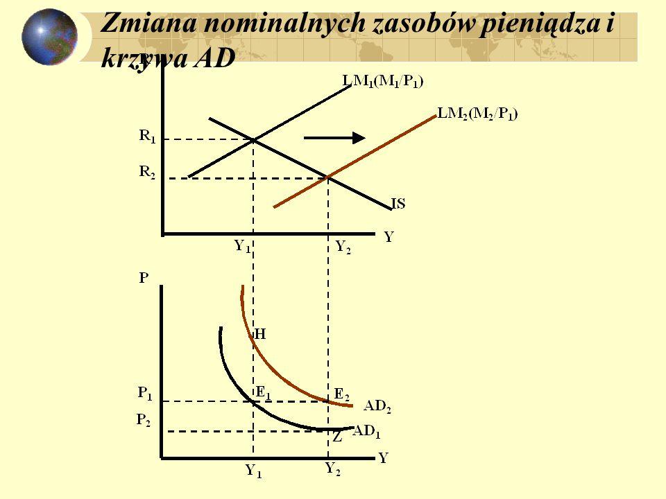 Rynek pracy: ND: F'(L) = W/P w=W/P N NS ND W 0 \P 0 W 0 /P 1 W 0 /P 2 N* N2N2 N1N1