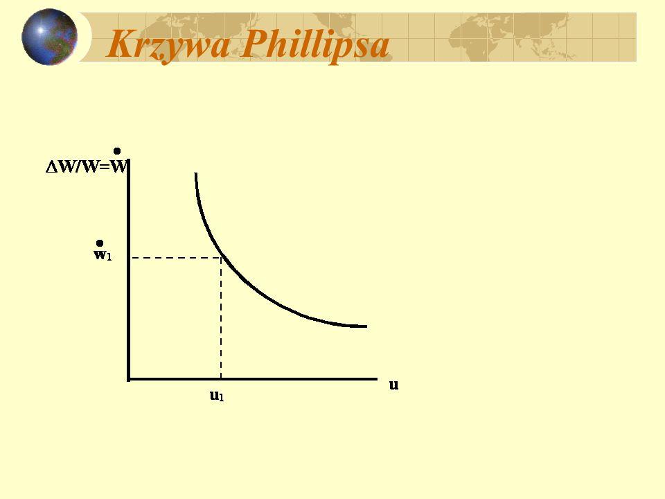 Krzywa Phillipsa i inflacja