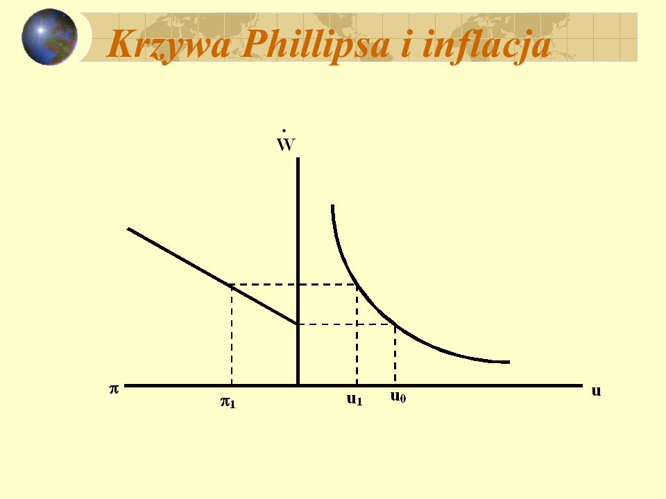 Krzywa Phillipsa oczekiwania inflacyjne i krzywa SAS i pamiętając: P = P -1 [1 + (Y – Y*)] można zapisać:  = (Y – Y*) oczekiwania inflacyjne:  0  =  0 + (Y – Y*)