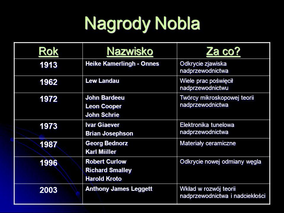 Nagrody Nobla Rok Nazwisko Za co.