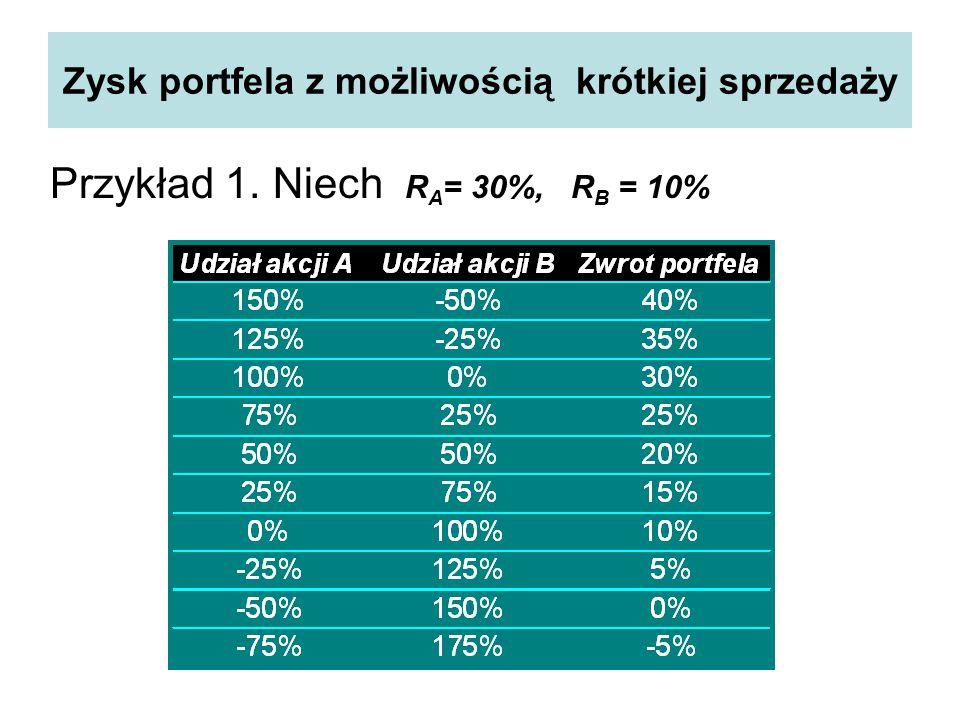 Zysk portfela z możliwością krótkiej sprzedaży Przykład 1. Niech R A = 30%, R B = 10%
