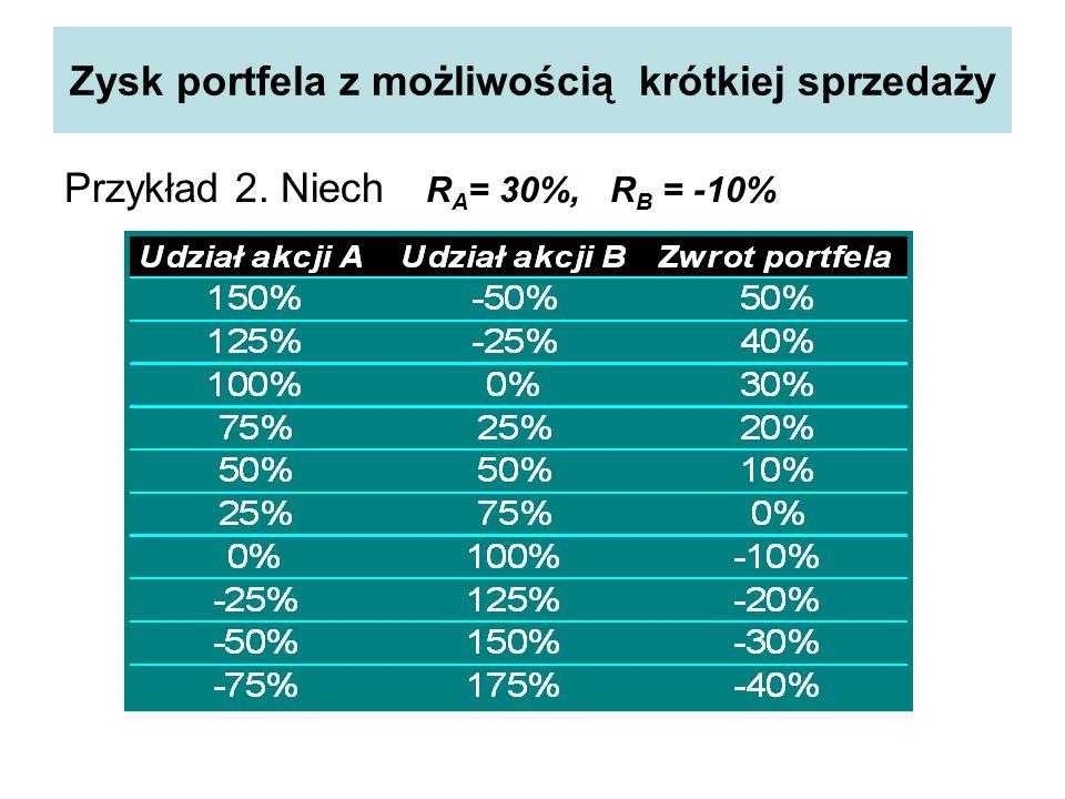 Zysk portfela z możliwością krótkiej sprzedaży Przykład 2. Niech R A = 30%, R B = -10%
