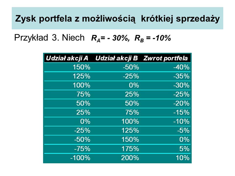Zysk portfela z możliwością krótkiej sprzedaży Przykład 3. Niech R A = - 30%, R B = -10%