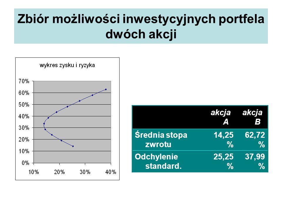 Zbiór możliwości inwestycyjnych portfela dwóch akcji akcja A akcja B Średnia stopa zwrotu 14,25 % 62,72 % Odchylenie standard.
