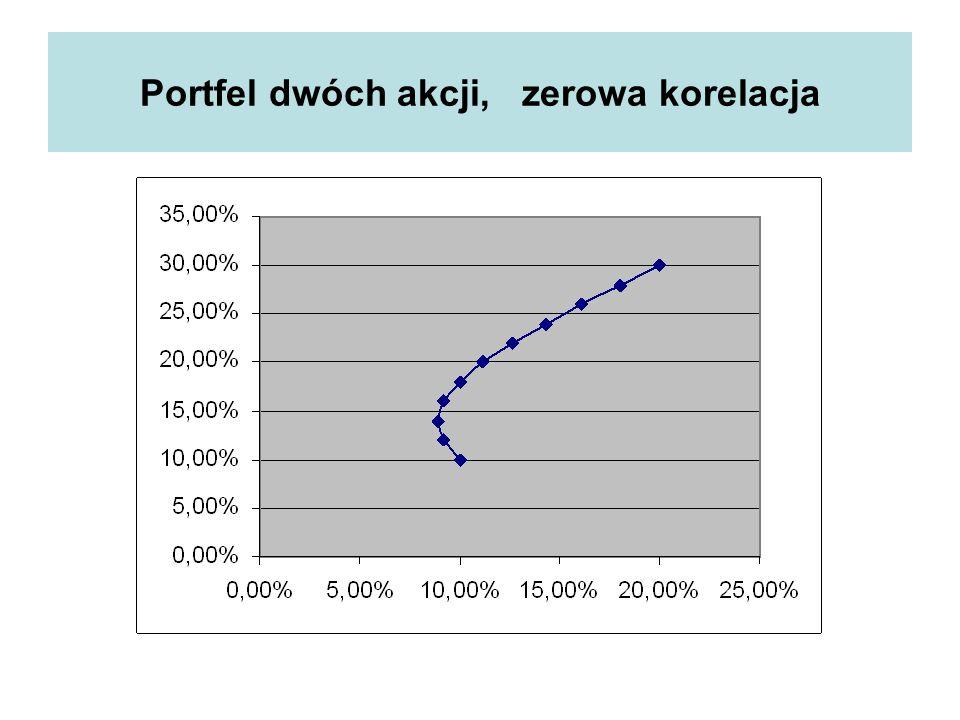 Portfel dwóch akcji, zerowa korelacja