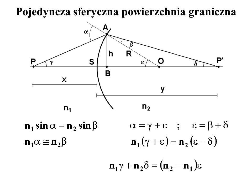 SOCZEWKA CIENKA – równanie Gaussa Dla soczewki rozpraszającej (f 0) obraz będzie pozorny i prosty (hiperbole).