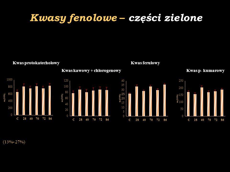 Kwasy fenolowe – części zielone Kwas protokatecholowy Kwas kawowy + chlorogenowy Kwas ferulowy Kwas p- kumarowy 0 200 400 600 800 1000 C2840707286 mg/