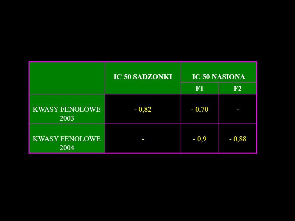 IC 50 SADZONKIIC 50 NASIONA F1F2 KWASY FENOLOWE 2003 - 0,82- 0,70- KWASY FENOLOWE 2004 -- 0,9- 0,88