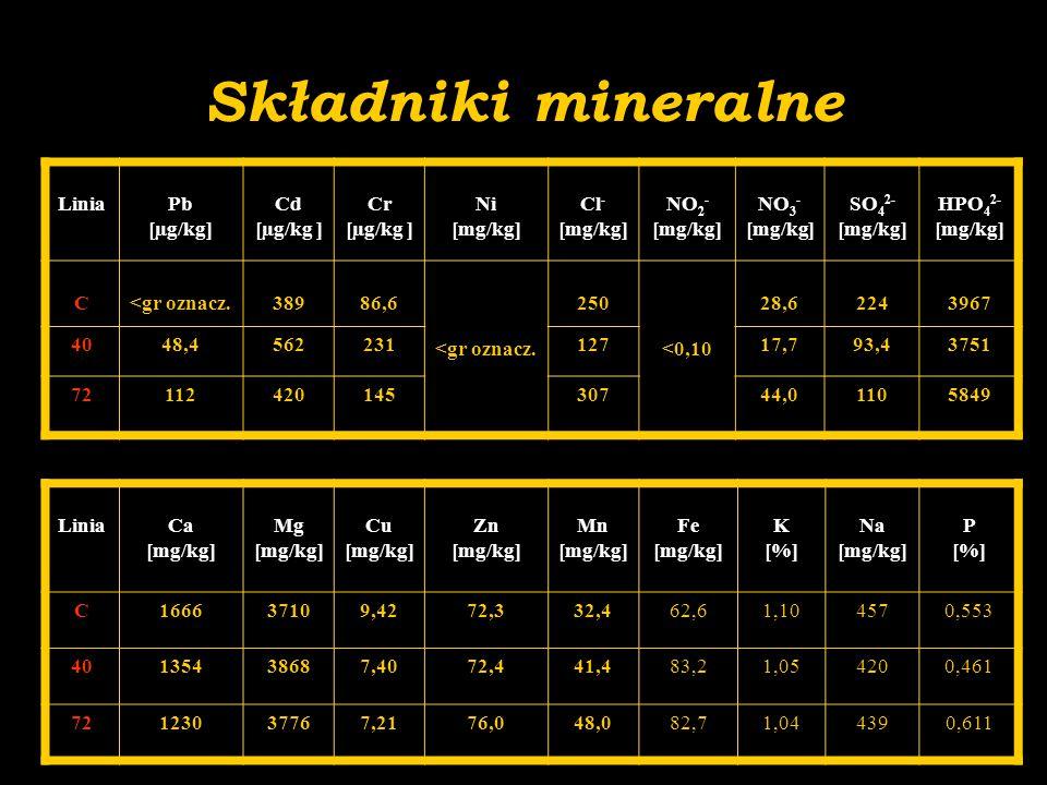 Składniki mineralne LiniaCa [mg/kg] Mg [mg/kg] Cu [mg/kg] Zn [mg/kg] Mn [mg/kg] Fe [mg/kg] K [%] Na [mg/kg] P [%] C166637109,4272,332,462,61,104570,55