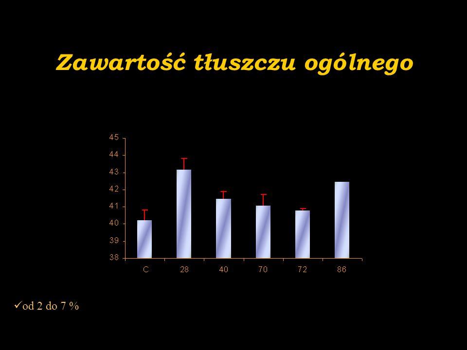 Zawartość tłuszczu ogólnego od 2 do 7 %