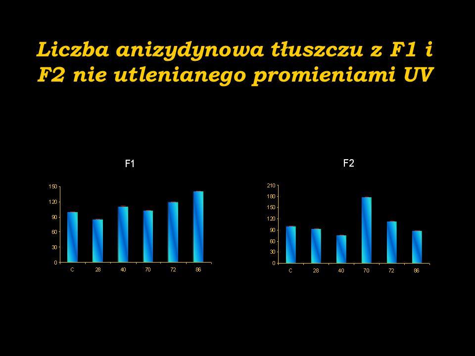 Liczba anizydynowa tłuszczu z F1 i F2 nie utlenianego promieniami UV