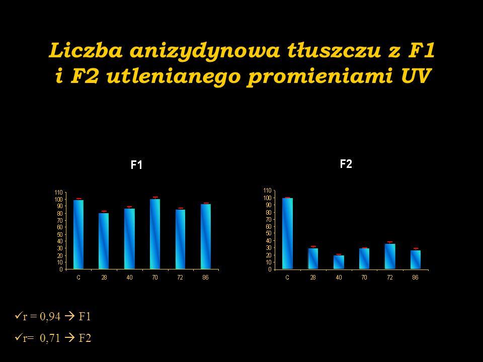 Liczba anizydynowa tłuszczu z F1 i F2 utlenianego promieniami UV r = 0,94  F1 r= 0,71  F2