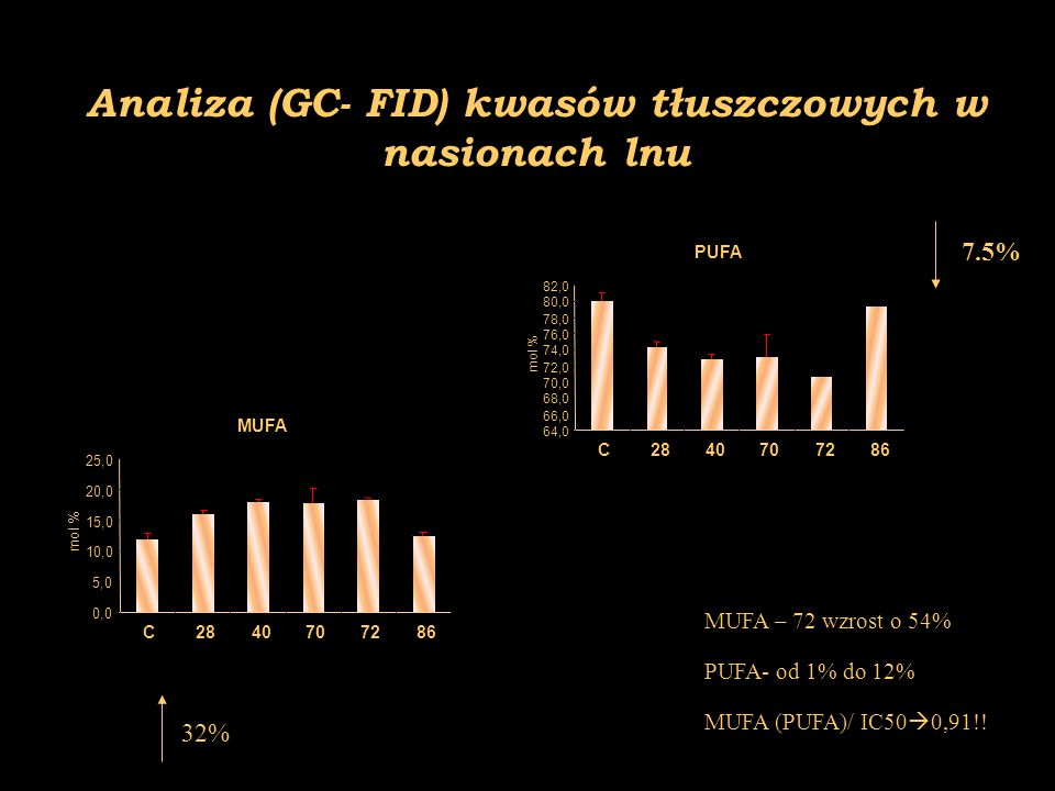Analiza (GC- FID) kwasów tłuszczowych w nasionach lnu PUFA 64,0 66,0 68,0 70,0 72,0 74,0 76,0 78,0 80,0 82,0 C2840707286 mol % MUFA 0,0 5,0 10,0 15,0