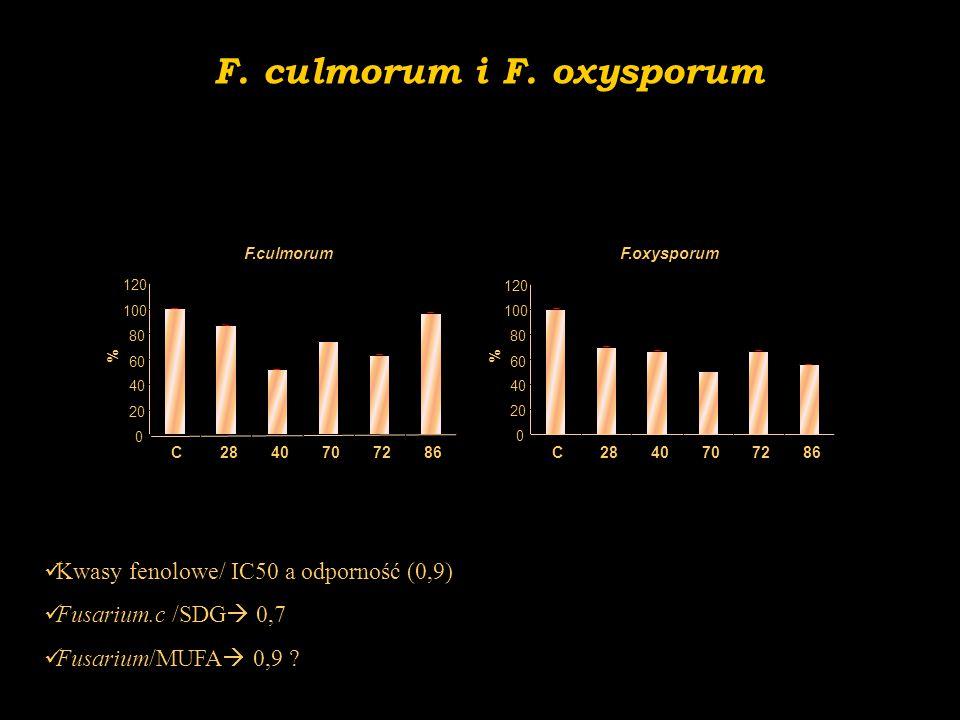 F.culmorum 0 20 40 60 80 100 120 C2840707286 % F.oxysporum 0 20 40 60 80 100 120 C2840707286 % F. culmorum i F. oxysporum Kwasy fenolowe/ IC50 a odpor