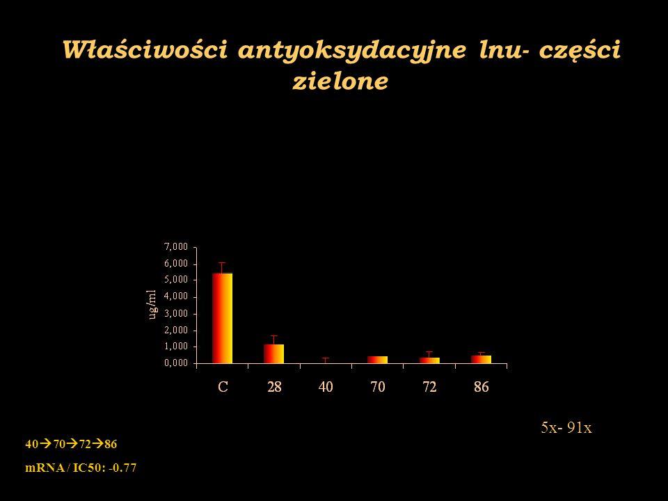 Właściwości antyoksydacyjne lnu- nasiona F1 1,5x- 6x 1,3x- 16,6x