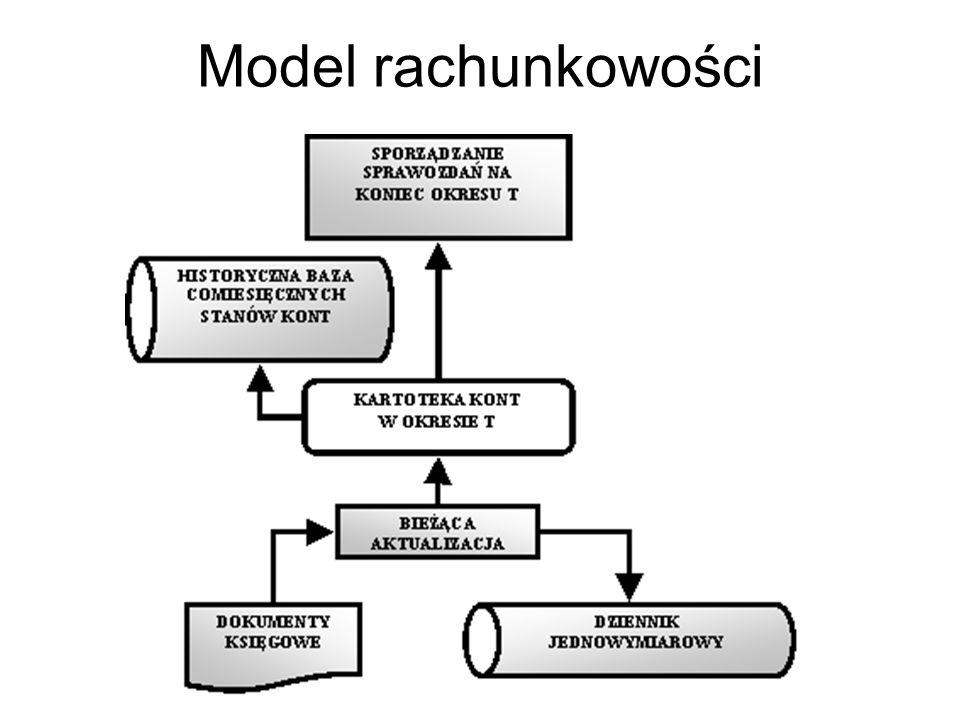 Model rachunkowości