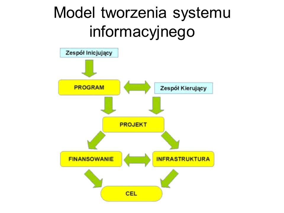 Model tworzenia systemu informacyjnego