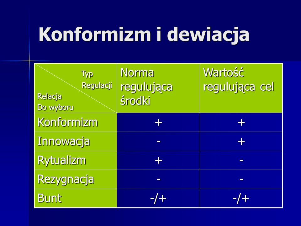 Konformizm i dewiacja Typ Typ Regulacji RegulacjiRelacja Do wyboru Norma regulująca środki Wartość regulująca cel Konformizm++ Innowacja-+ Rytualizm+-