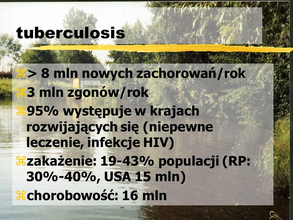 tuberculosis z> 8 mln nowych zachorowań/rok z3 mln zgonów/rok z95% występuje w krajach rozwijających się (niepewne leczenie, infekcje HIV) zzakażenie: