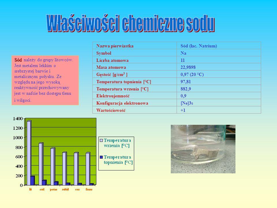 Tak Tak zwana saletra sodowa lub chilijska: NaNO 3,, bardzo dobrze rozpuszcza się w wodzie.