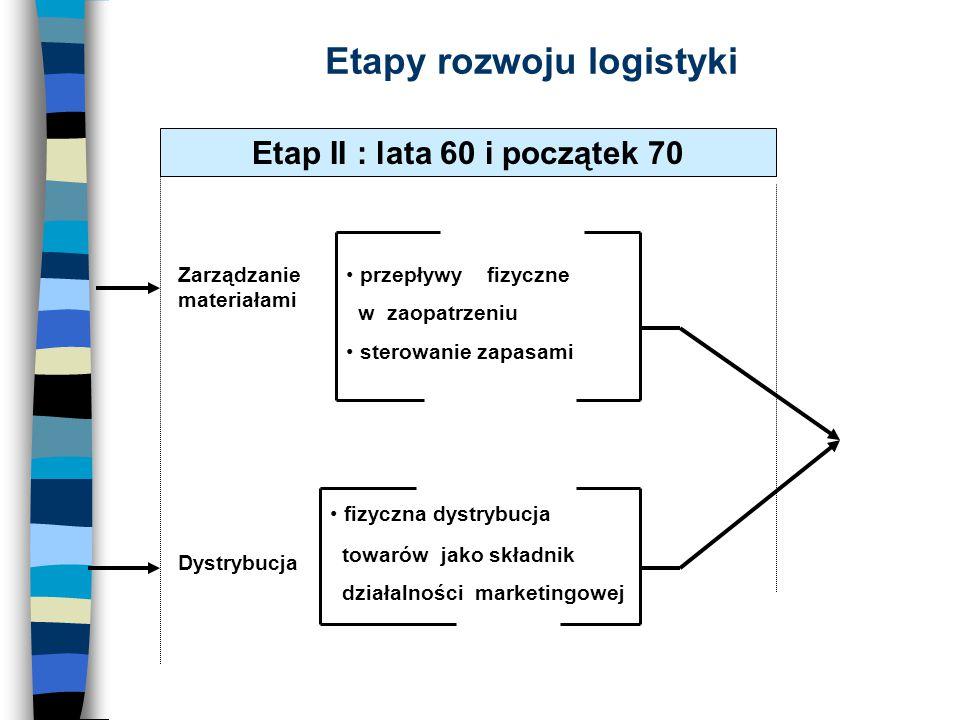Etapy rozwoju logistyki Etap II : lata 60 i początek 70 Zarządzanie materiałami przepływy fizyczne w zaopatrzeniu sterowanie zapasami Dystrybucja fizy