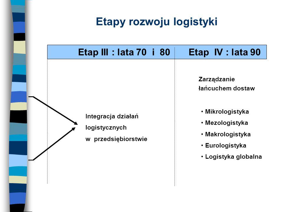 Etapy rozwoju logistyki Etap III : lata 70 i 80 Etap IV : lata 90 Integracja działań logistycznych w przedsiębiorstwie Zarządzanie łańcuchem dostaw Mi