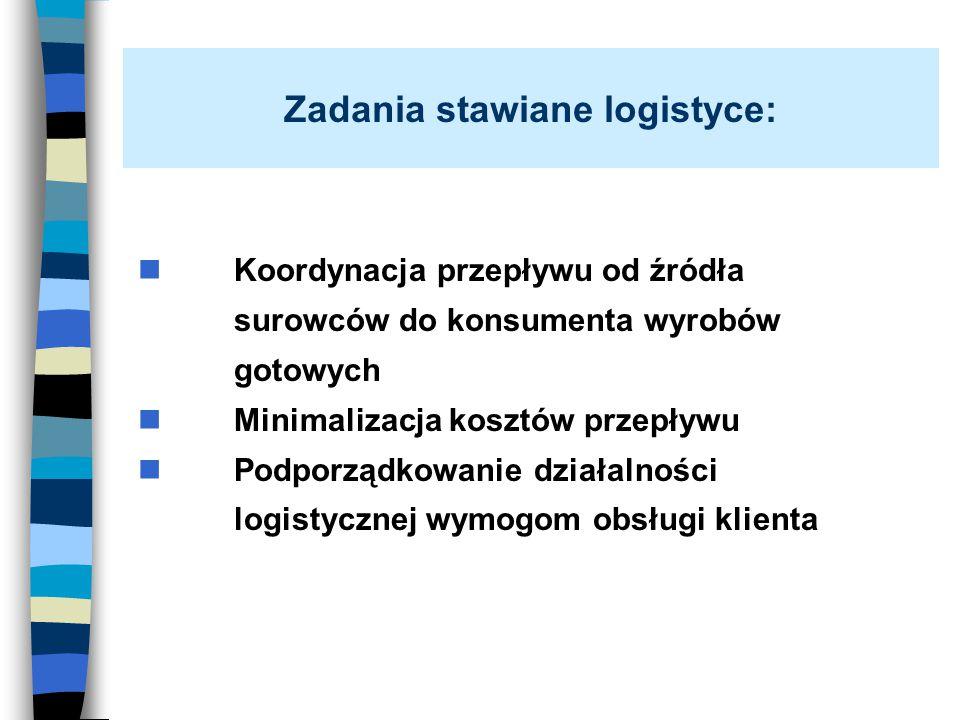 Zadania stawiane logistyce: Koordynacja przepływu od źródła surowców do konsumenta wyrobów gotowych Minimalizacja kosztów przepływu Podporządkowanie d
