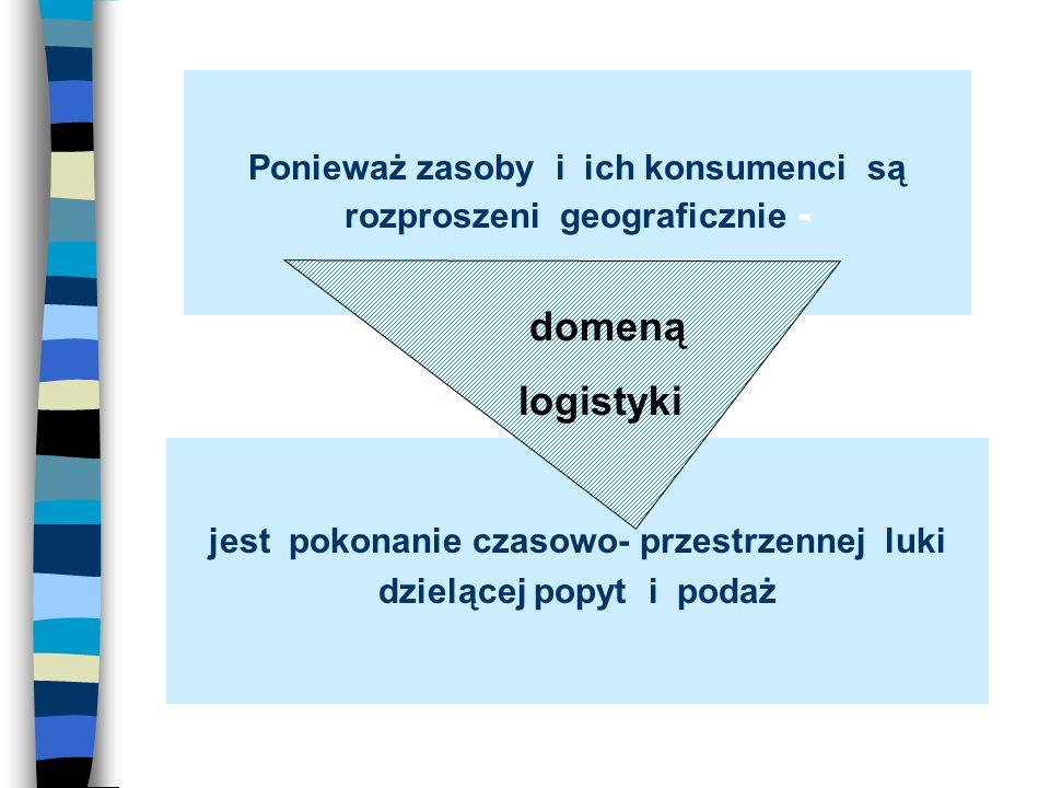Ponieważ zasoby i ich konsumenci są rozproszeni geograficznie - jest pokonanie czasowo- przestrzennej luki dzielącej popyt i podaż domeną logistyki