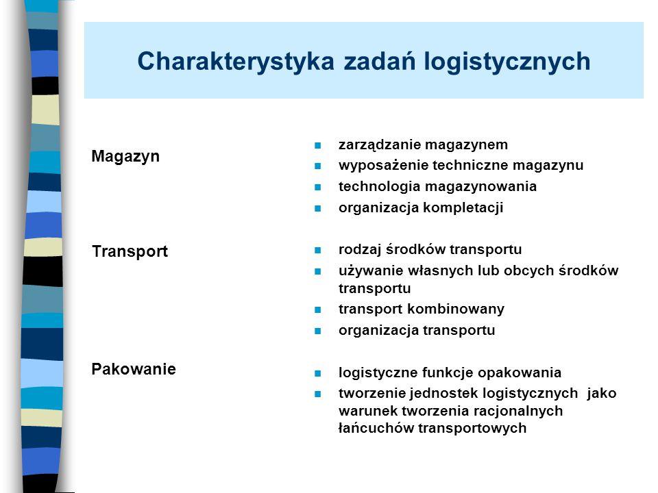 Charakterystyka zadań logistycznych Magazyn Transport Pakowanie n zarządzanie magazynem n wyposażenie techniczne magazynu n technologia magazynowania