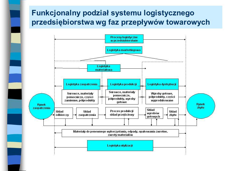 Funkcjonalny podział systemu logistycznego przedsiębiorstwa wg faz przepływów towarowych