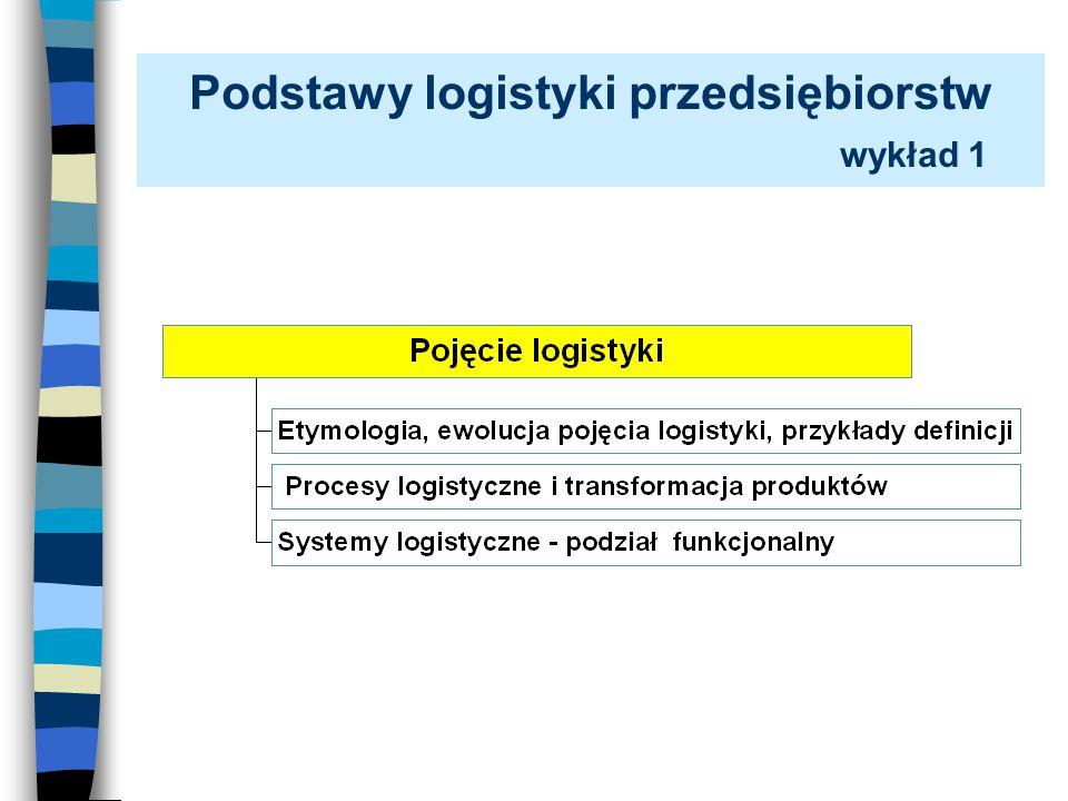 Podstawy logistyki przedsiębiorstw wykład 1