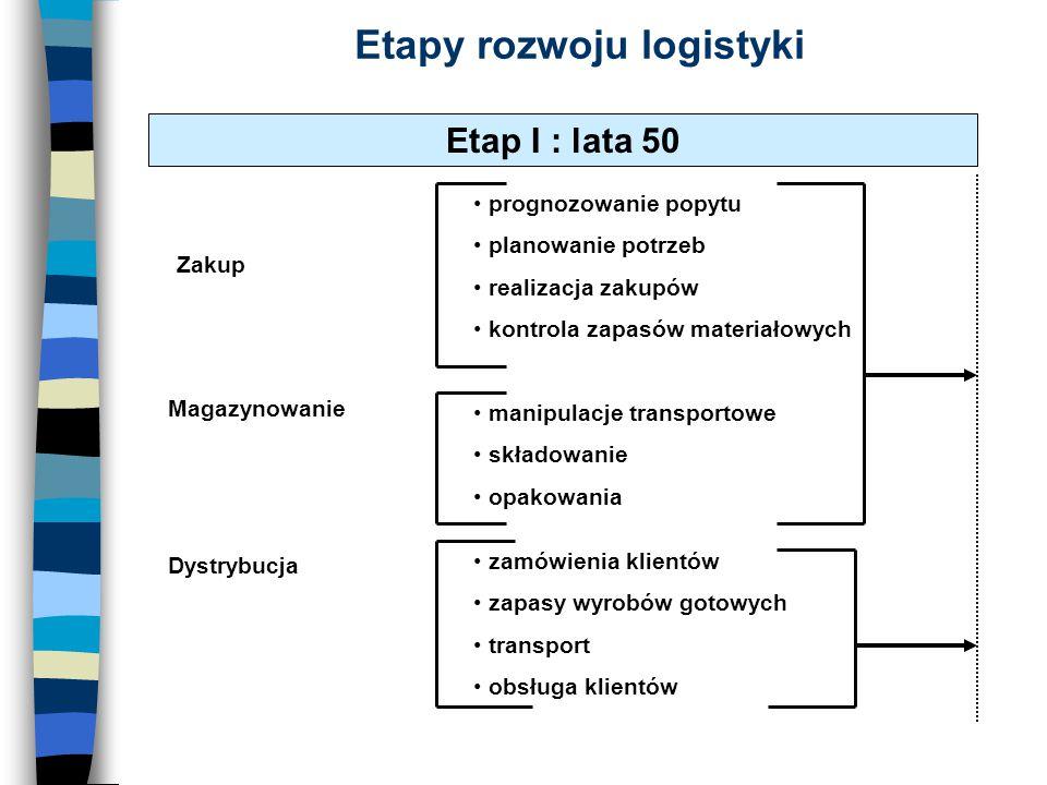 Etapy rozwoju logistyki Etap I : lata 50 prognozowanie popytu planowanie potrzeb realizacja zakupów kontrola zapasów materiałowych Zakup Magazynowanie