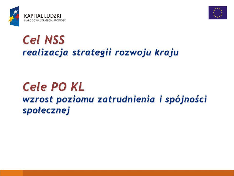 Cel NSS realizacja strategii rozwoju kraju Cele PO KL wzrost poziomu zatrudnienia i spójności społecznej