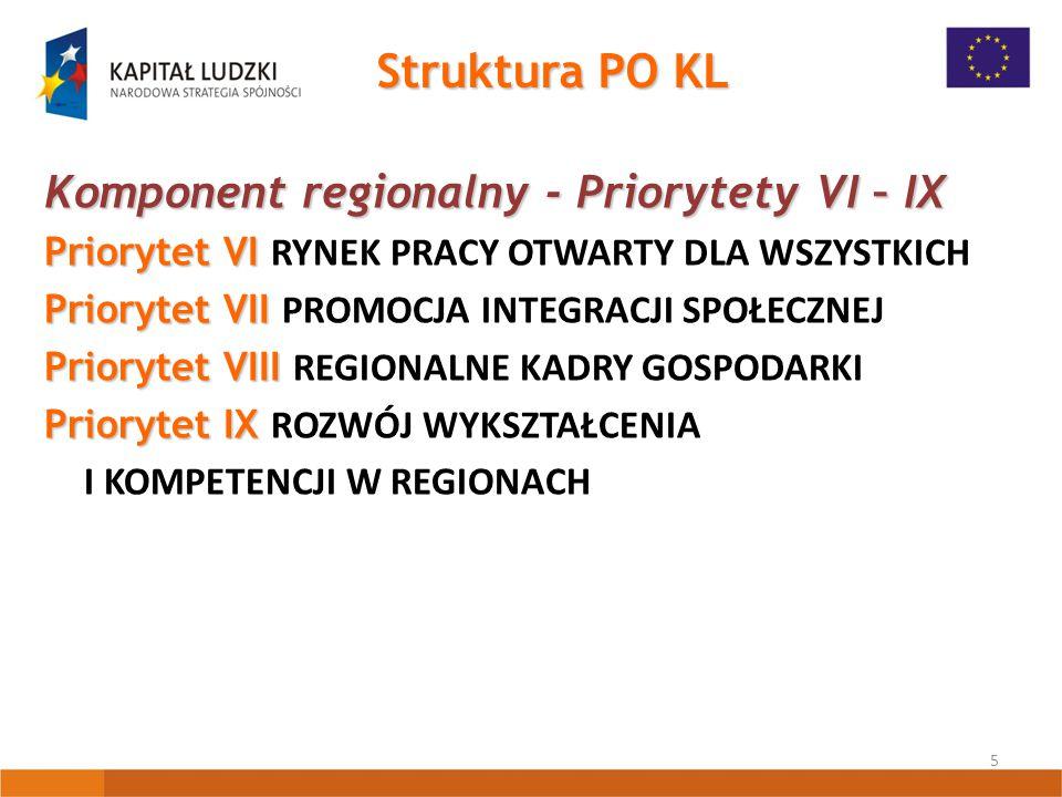 5 Struktura PO KL Komponent regionalny - Priorytety VI – IX Priorytet VI Priorytet VI RYNEK PRACY OTWARTY DLA WSZYSTKICH Priorytet VII Priorytet VII PROMOCJA INTEGRACJI SPOŁECZNEJ Priorytet VIII Priorytet VIII REGIONALNE KADRY GOSPODARKI Priorytet IX Priorytet IX ROZWÓJ WYKSZTAŁCENIA I KOMPETENCJI W REGIONACH